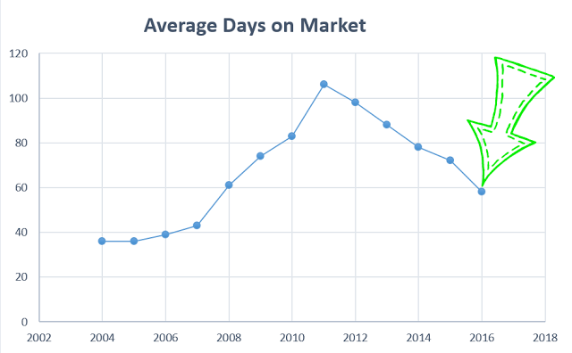 average-days-on-market2