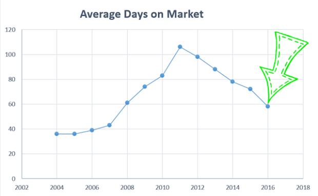 average-days-on-market2