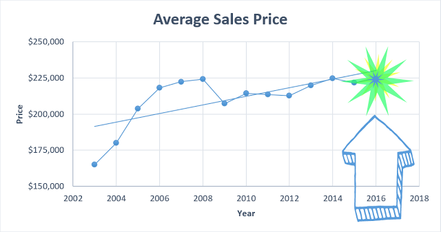 average-sales-price2