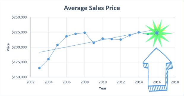 average-sales-price2