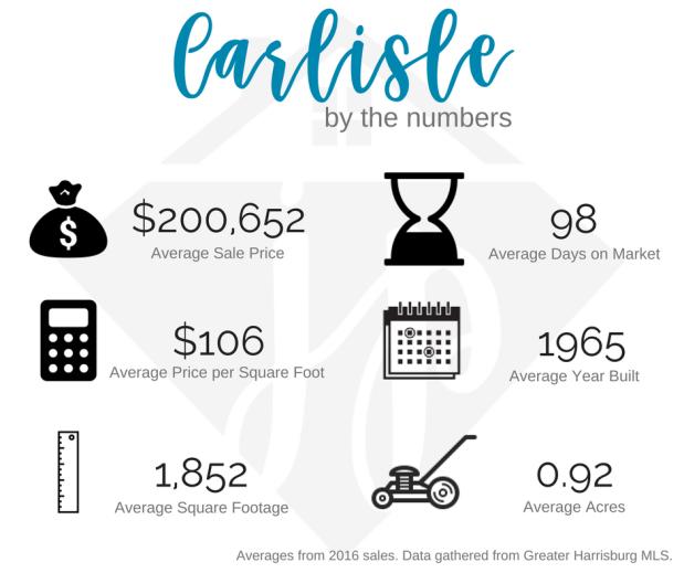 Carlisle 2016 numbers