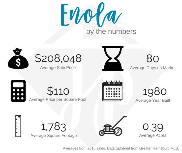 Enola 2016 numbers.png