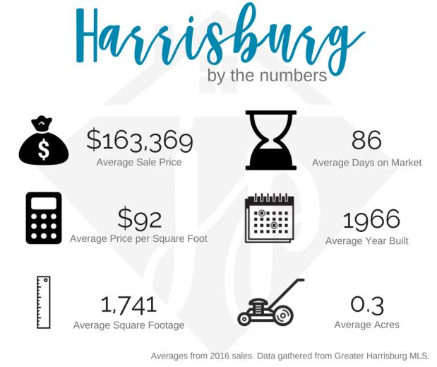 Harrisburg 2016 numbers