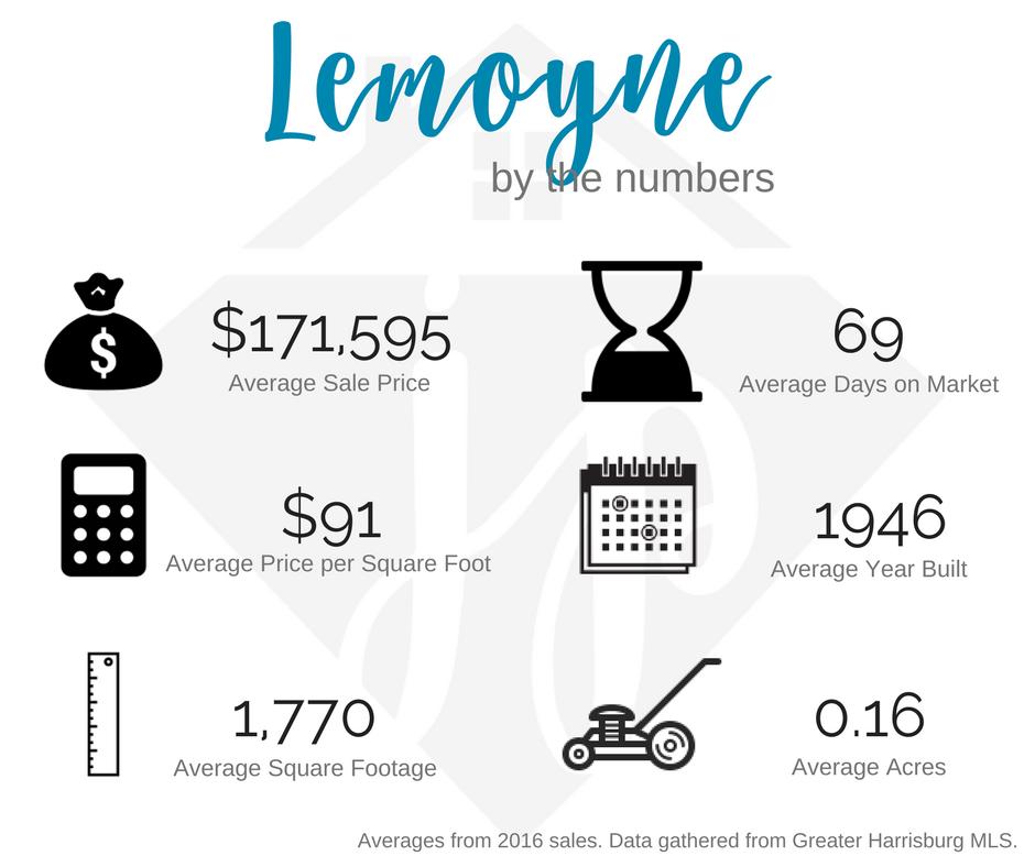 Lemoyne 2016 numbers