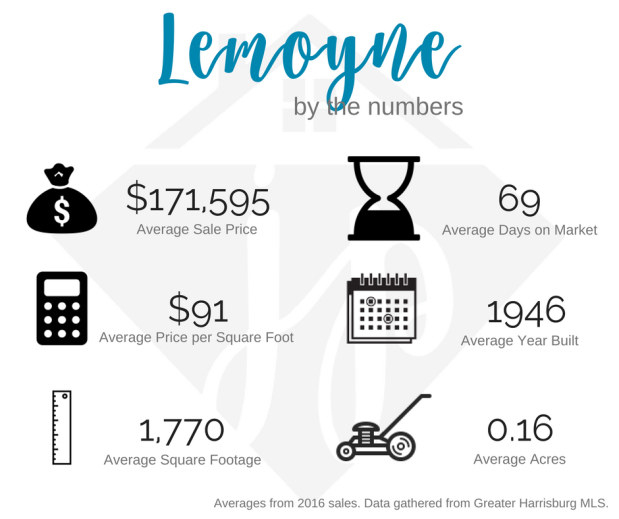 Lemoyne 2016 numbers