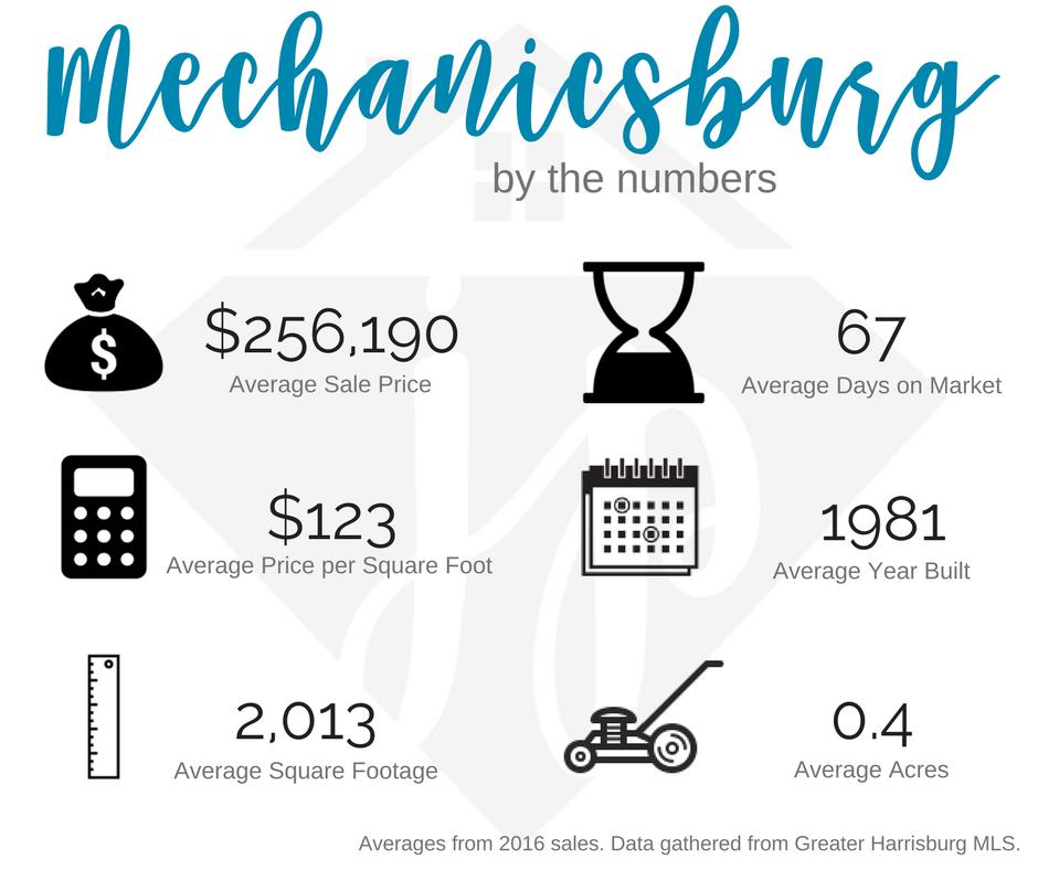Mechanicsburg 2016 numbers
