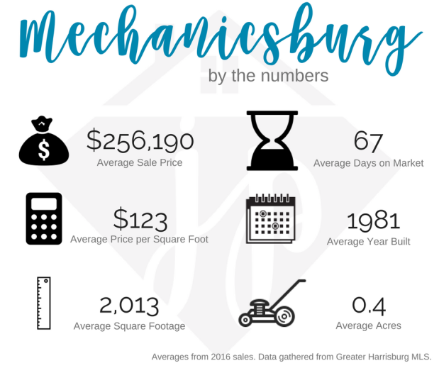Mechanicsburg 2016 numbers