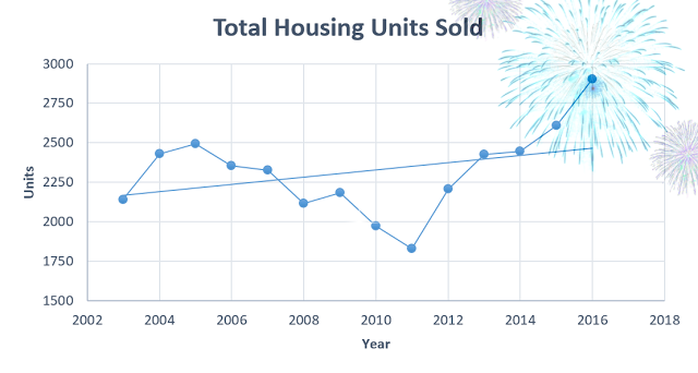 total-housing-units-sold2