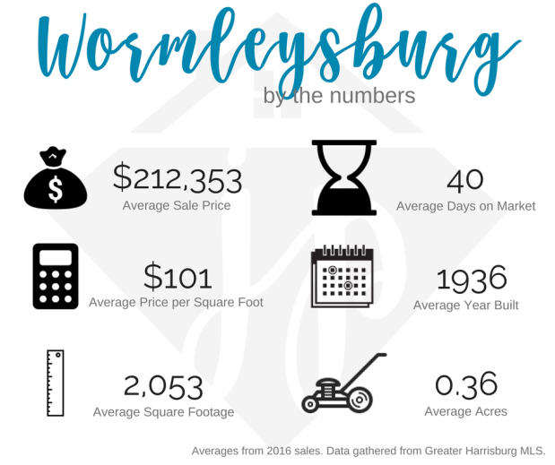 Wormleysburg 2016 numbers